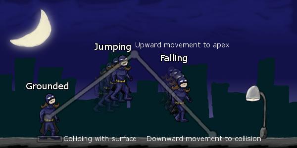 unity-platforming-jumping-states